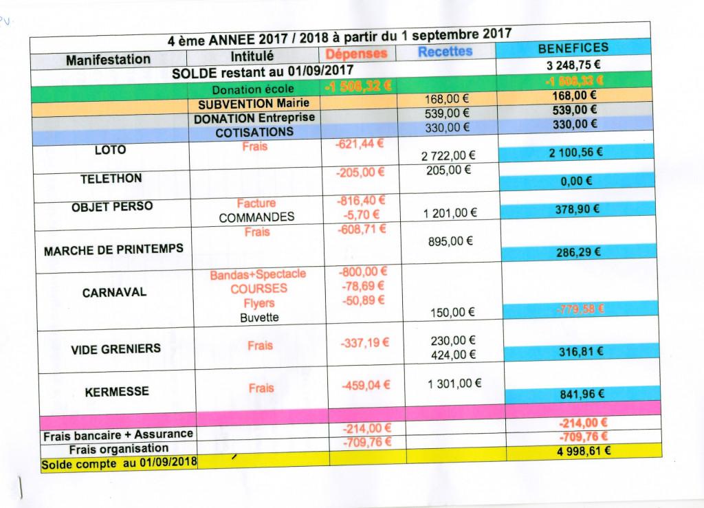 Tableau exercice 2017/2018